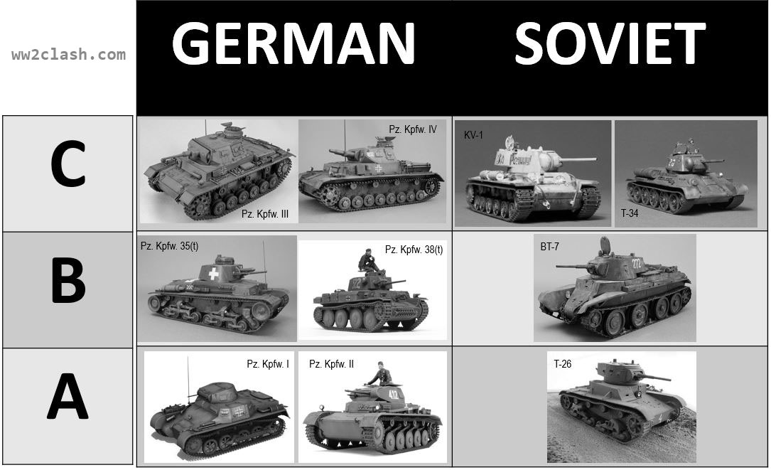 Soviet and German tanks in A (very light), B (light) and C (medium & heavy) classes