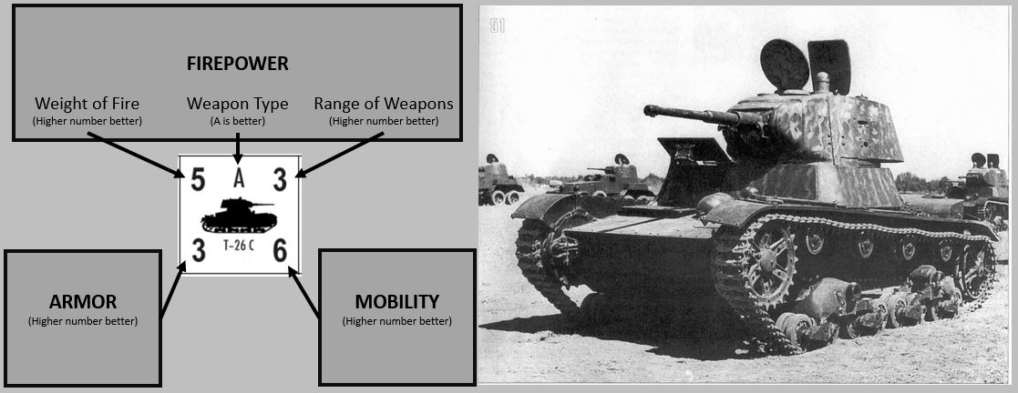FAM (Firepower-Armor-Mobility) model as applied to the T-26 tank by a popular wargame. This example is useful to summarize the characteristics of a tank and to facilitate a comparison with other tanks