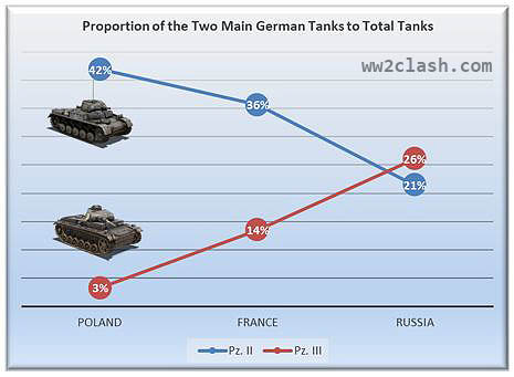 The proportion of Main German Battle Tanks from War Outbreak until Barbarossa