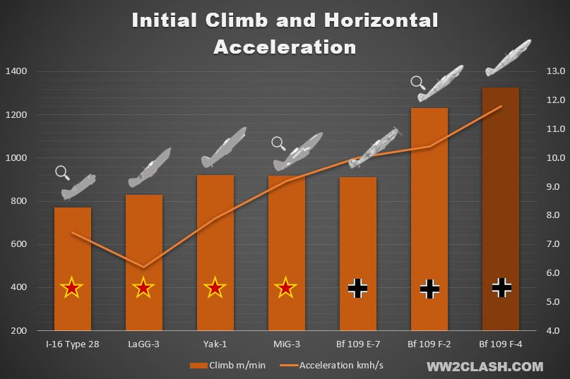 The superior climb rate gave the Bf 109F an advantage in the vertical plane