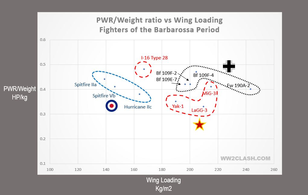 Fighters were designed within narrow PWR/Weight and wing loading parameters