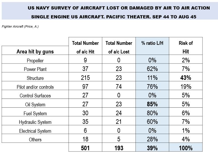 The Americans found a 2:3 ratio of destroyed to damaged aircraft when hit