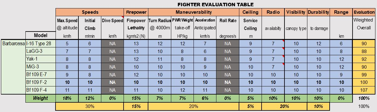Fighter Evaluation Table.
