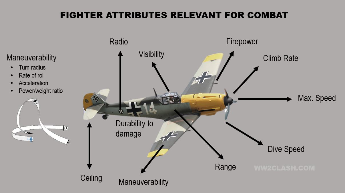 The fighter's main attributes that impinged on combat. Maneuverability is further broken down into turn radius, rate of roll, acceleration, and power to weight ratio.