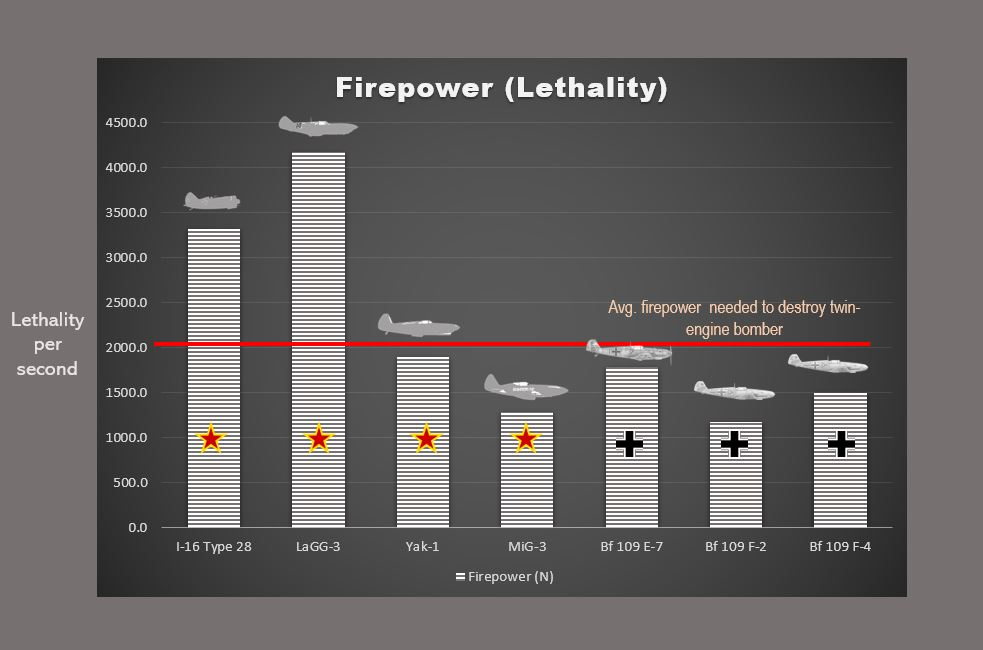 Firepower lethality of fighters on the Eastern Front in 1941. The I-16's and LaGG-3's gun batteries outgunned all other single-engine fighters and could destroy a light bomber with a very short burst. The rest of the fighters could not destroy a light bomber with a 1-second burst and needed longer times.