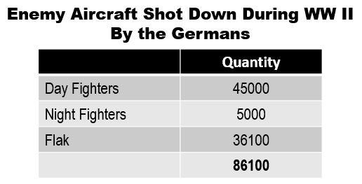 Luftwaffe fighters destroyed most of the enemy aircraft, but the Flak shot down a substantial number and it also remained highly successful throughout the whole war while the day fighters were neutralized by 2Q/1944. Source: Caballero Jurado, 2012