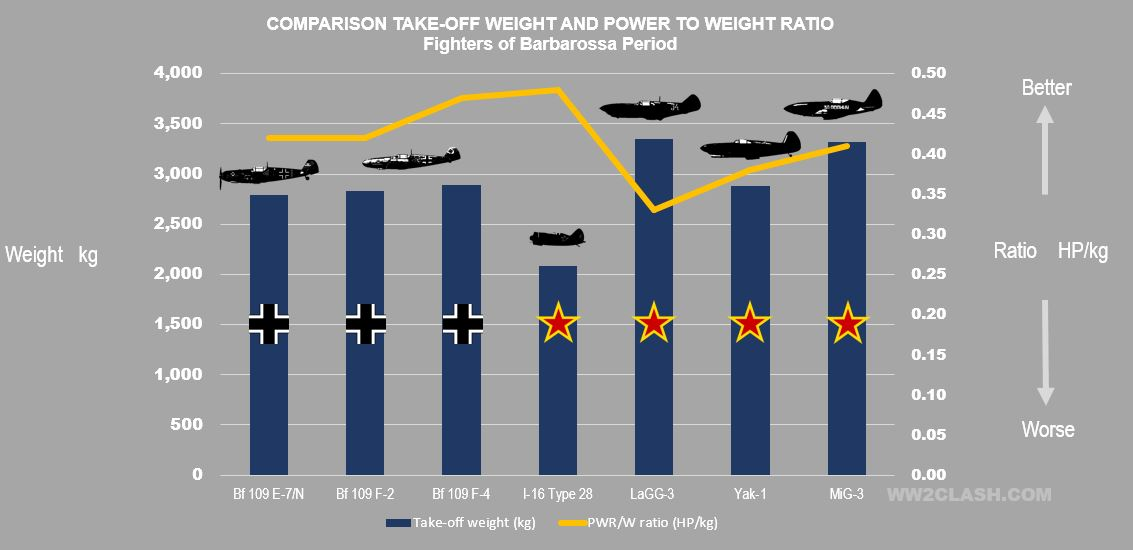 Comparison of Power to weight ratios and take-off weights of the fighters of the Barbarossa period