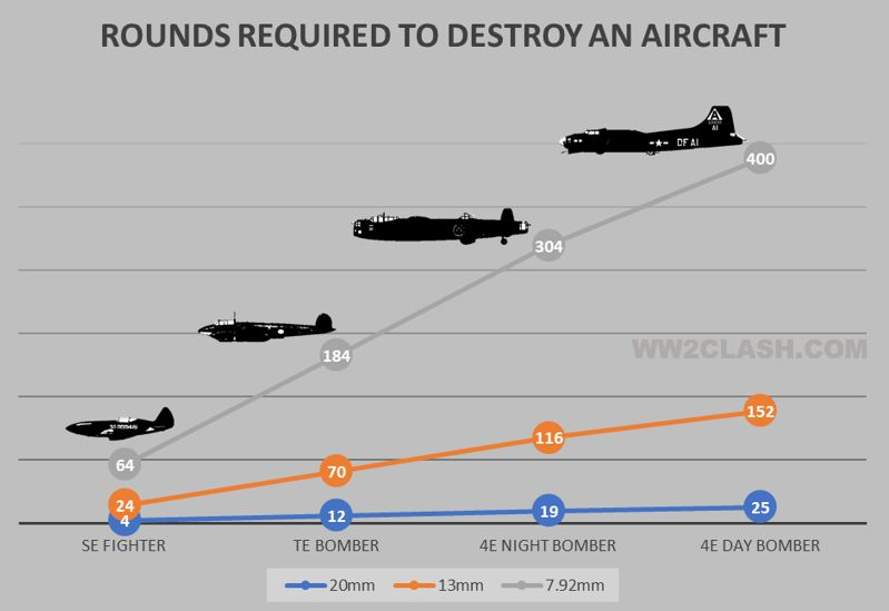 The number of rounds needed to bring an enemy aircraft down. Larger size targets required more impacts. Since a target is on the aiming sights for a brief moment, increased lethality of the round proved necessary.
