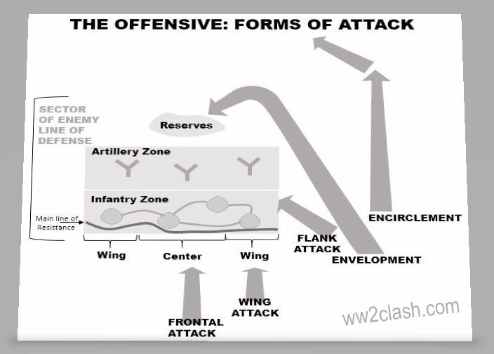 Forms of Attack