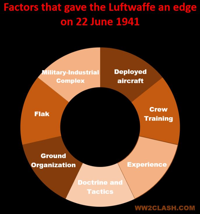 Factors that gave the luftwaffe